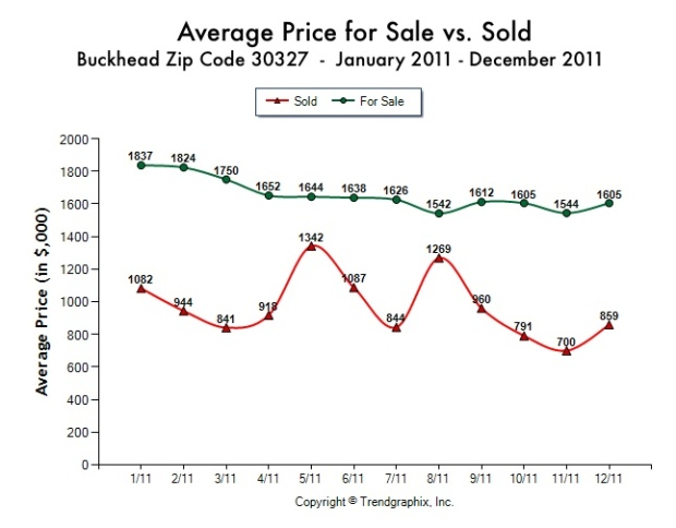 In Atlanta's elite zip code of 30327, known as Buckhead, Tina Hunsicker of Atlanta Fine Homes Sotheby's International Realty shares the statistics about the average sales price vs average list price for homes sold by month in 2011.