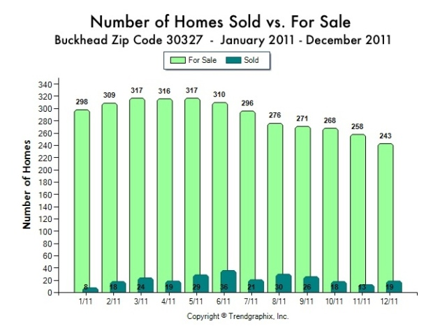 In Atlanta's elite zip code of 30327, known as Buckhead, Tina Hunsicker of Atlanta Fine Homes Sotheby's International Realty shares the statistics about the number of homes for sale vs the number of homes sold per month in 2011.