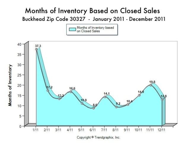 In Atlanta's elite zip code of 30327, known as Buckhead, Tina Hunsicker of Atlanta Fine Homes Sotheby's International Realty shares the statistics about the number of months of inventory by month in 2011.