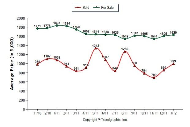 buckhead_30327_sales_price_list_price_real_estate