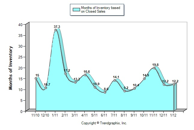 Months_of_inventory_buckhead_30327_2012
