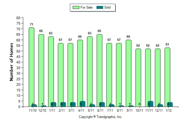 vinings_30339_homes_for_sale_vs_sold_2012