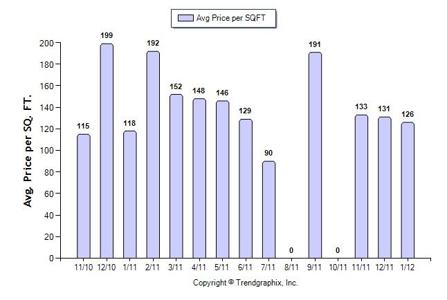 Vinings_Ave_Price_Per_SquareFT_2012