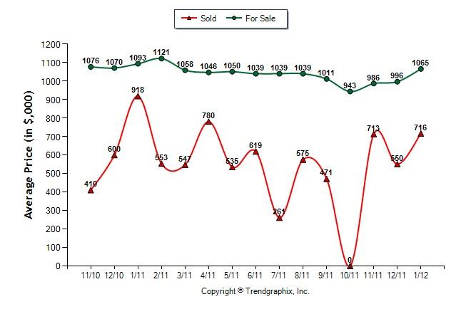 Vinings_GA_30339_Sales_price_vs_list_price_2012