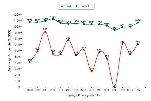 Vinings_GA_30339_Sales_price_vs_list_price_2012