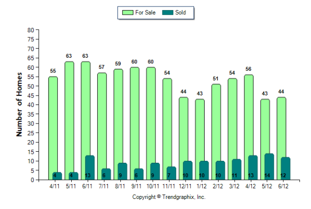 Buckhead Number of Homes For Sale vs. Sold (Apr. 2011 - Jun. 2012) from $200,000 to $650,000