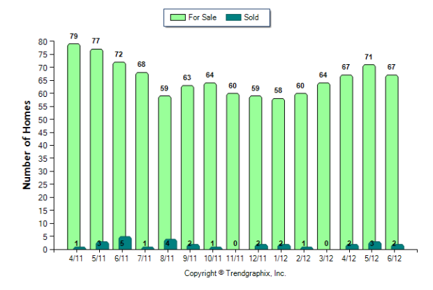 Buckhead Number of Homes For Sale vs. Sold (Apr. 2011 - Jun. 2012) from $2,000,000 and up