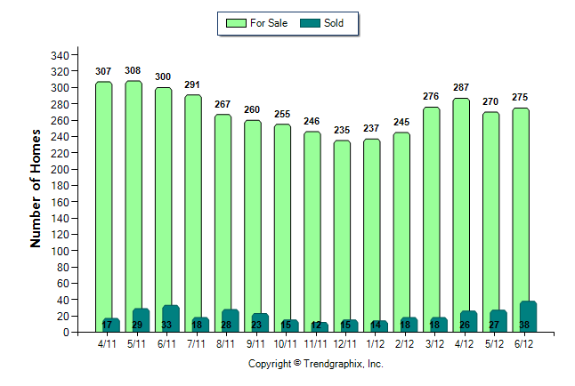 Buckhead Number of Homes For Sale vs. Sold (Apr. 2011 - Jun. 2012) from $400,000 and up