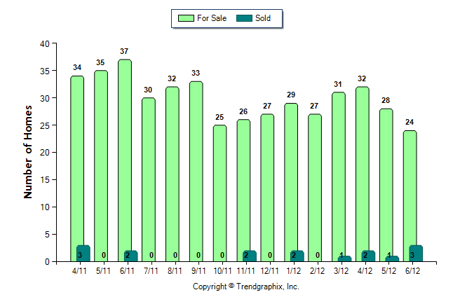 Vinings Number of Homes For Sale vs. Sold (Apr. 2011 - Jun. 2012) from $800,000 and up
