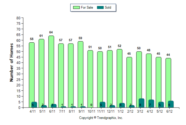 Vinings Number of Homes For Sale vs. Sold (Apr. 2011 - Jun. 2012) from $300,000 and up